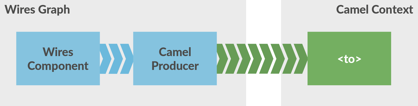Leveraging the power of Apache Camel in Eclipse Kura