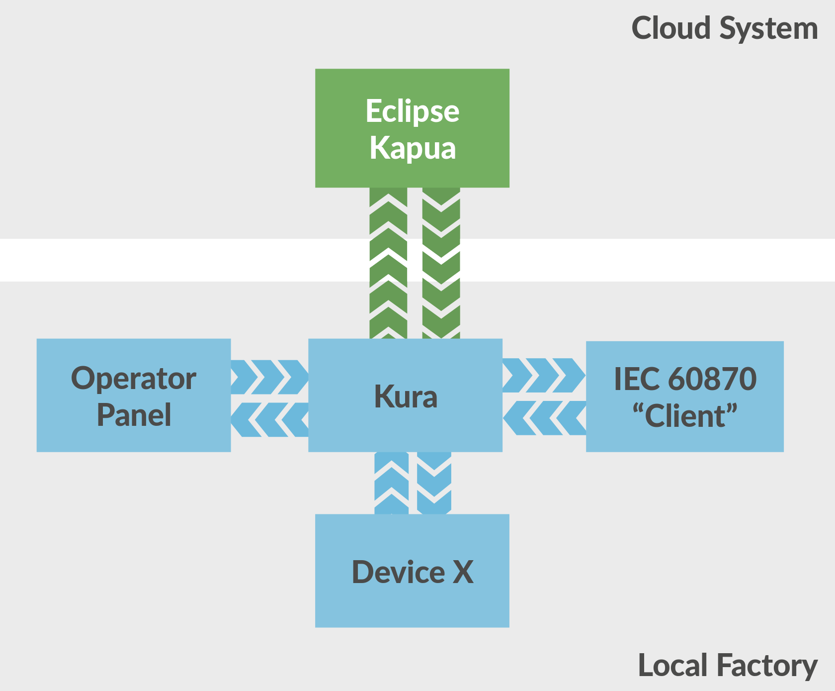 Apache Camel Java DSL in combination Eclipse Kura Wires — ctron's blog