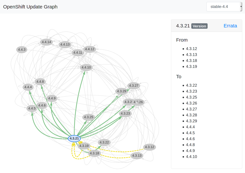 Screenshot of OpenShift Update Graph Visualizer